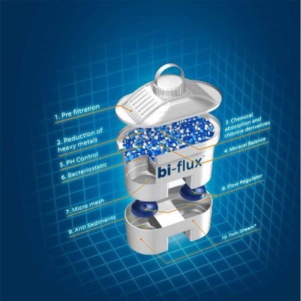 Филтри Laica Biflux за кана за филтриране на вода в комплект